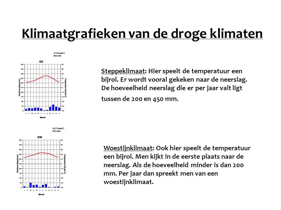 Klimaatgrafieken van de droge klimaten
