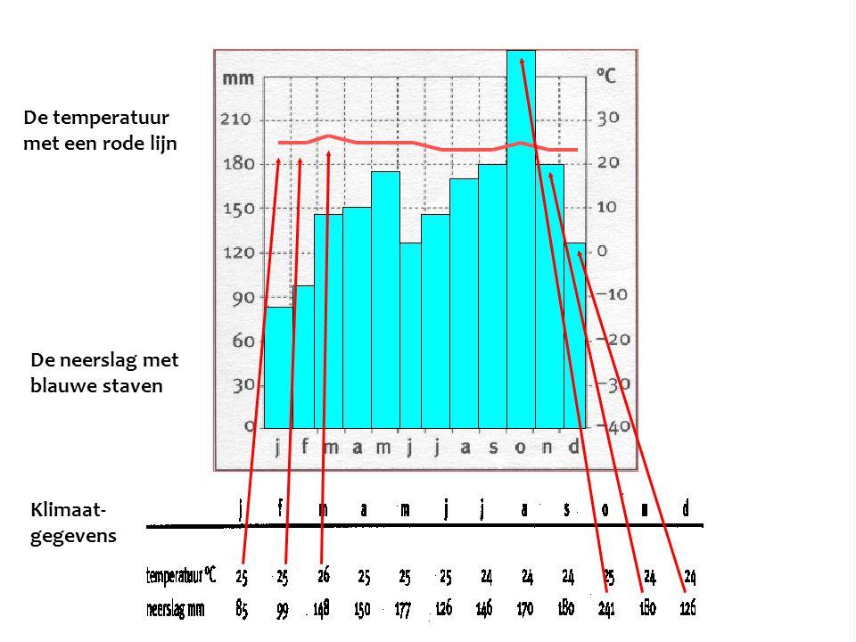 De temperatuur met een rode lijn