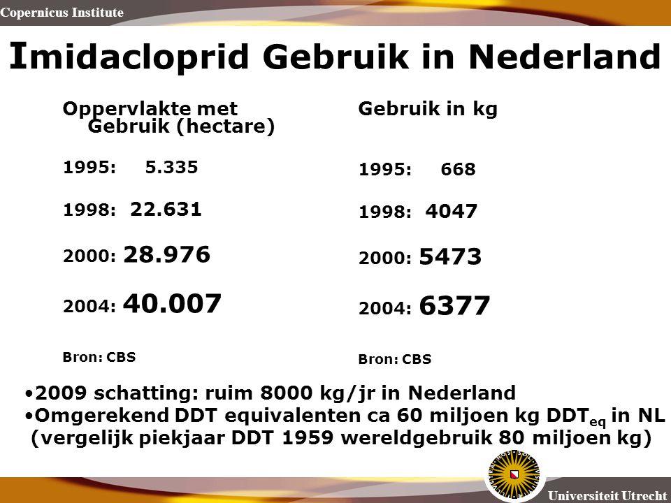 Imidacloprid Gebruik in Nederland