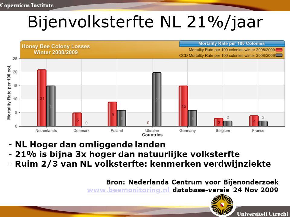Bijenvolksterfte NL 21%/jaar