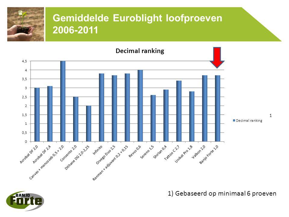 Gemiddelde Euroblight loofproeven 2006-2011