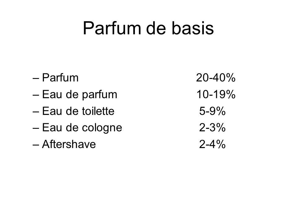Parfum de basis Parfum 20-40% Eau de parfum 10-19%