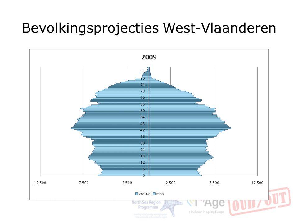 Bevolkingsprojecties West-Vlaanderen