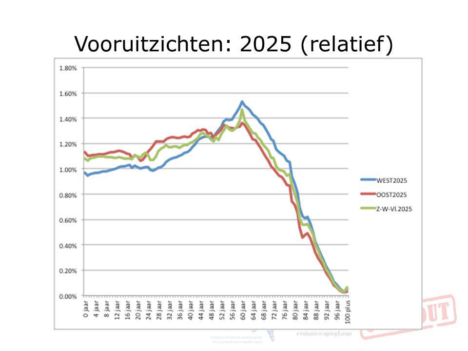 Vooruitzichten: 2025 (relatief)