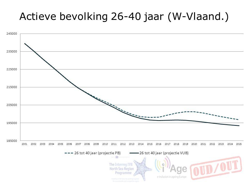 Actieve bevolking 26-40 jaar (W-Vlaand.)