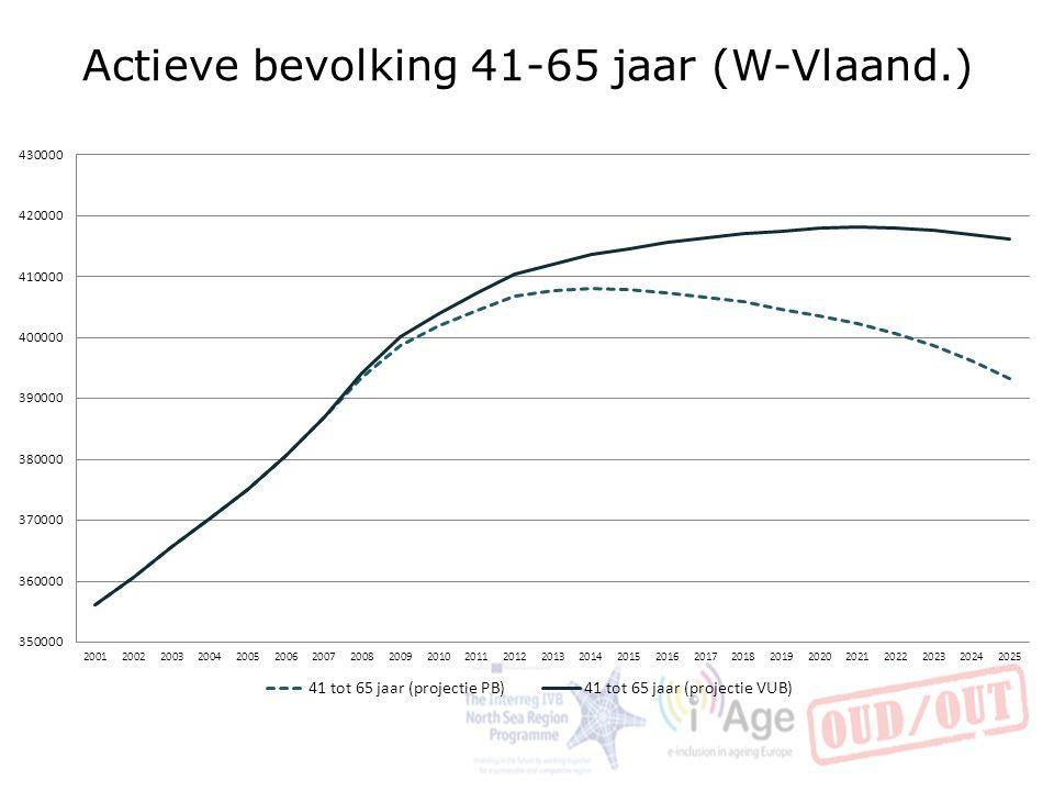 Actieve bevolking 41-65 jaar (W-Vlaand.)