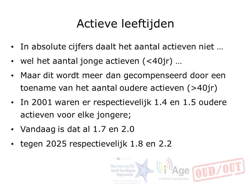 Actieve leeftijden In absolute cijfers daalt het aantal actieven niet … wel het aantal jonge actieven (<40jr) …