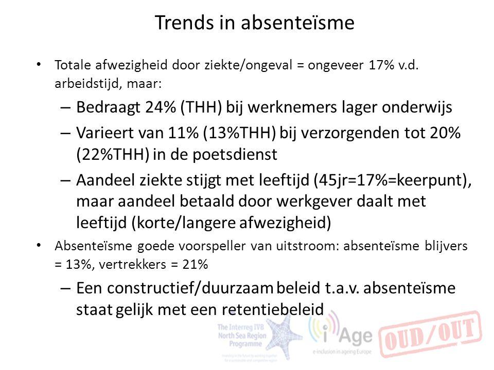 Trends in absenteïsme Totale afwezigheid door ziekte/ongeval = ongeveer 17% v.d. arbeidstijd, maar:
