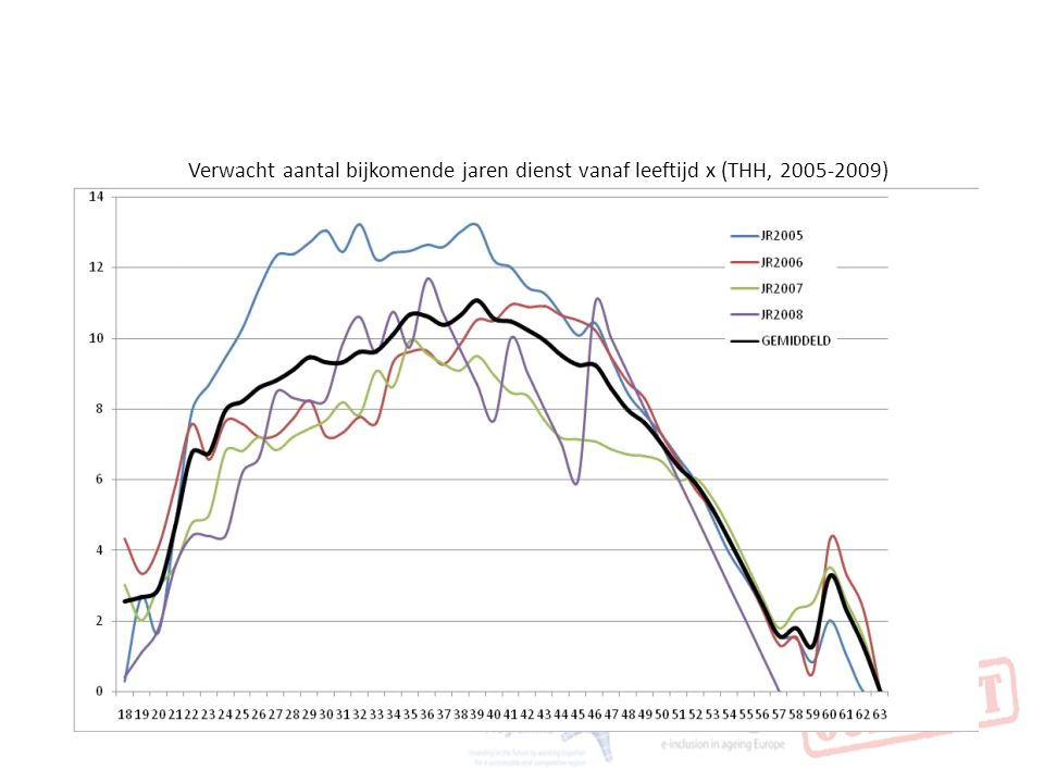 Verwacht aantal bijkomende jaren dienst vanaf leeftijd x (THH, 2005-2009)