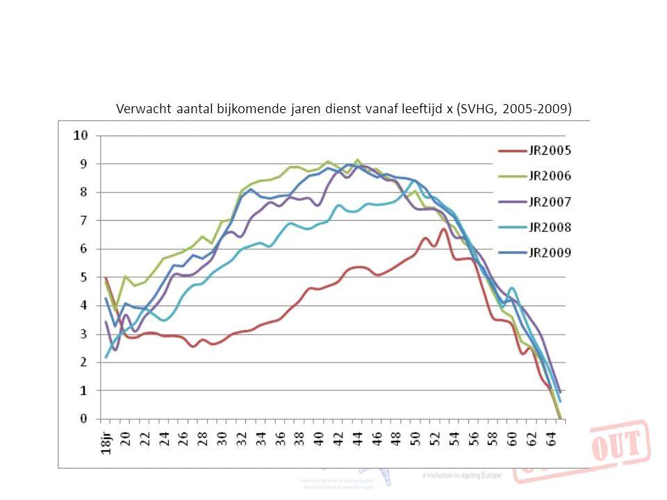 Verwacht aantal bijkomende jaren dienst vanaf leeftijd x (SVHG, 2005-2009)