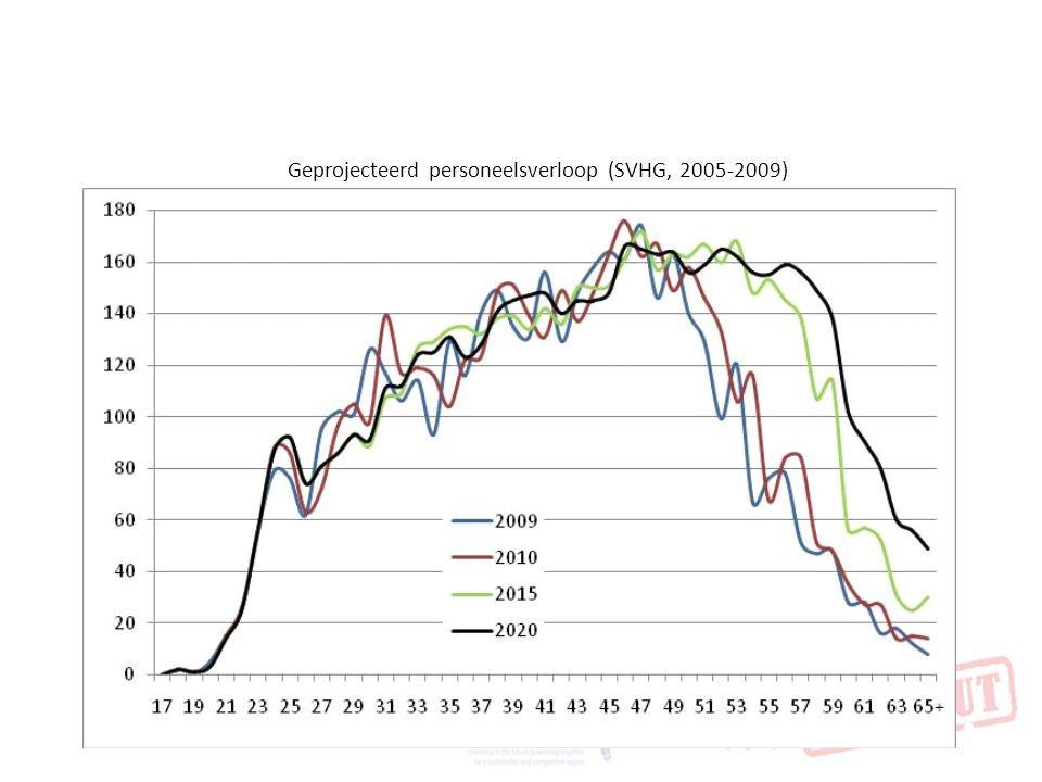 Geprojecteerd personeelsverloop (SVHG, 2005-2009)