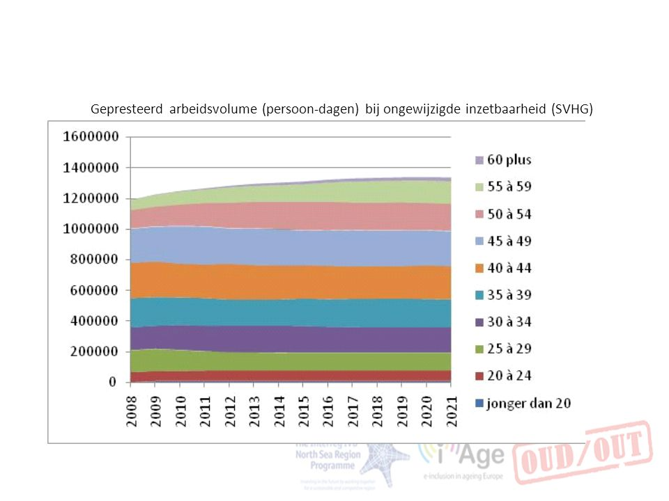Gepresteerd arbeidsvolume (persoon-dagen) bij ongewijzigde inzetbaarheid (SVHG)