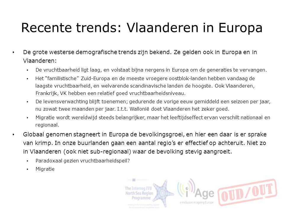 Recente trends: Vlaanderen in Europa