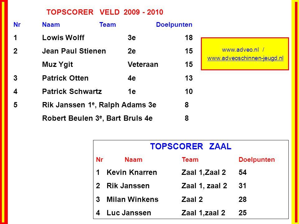 TOPSCORER ZAAL TOPSCORER VELD 2009 - 2010 1 Lowis Wolff 3e 18