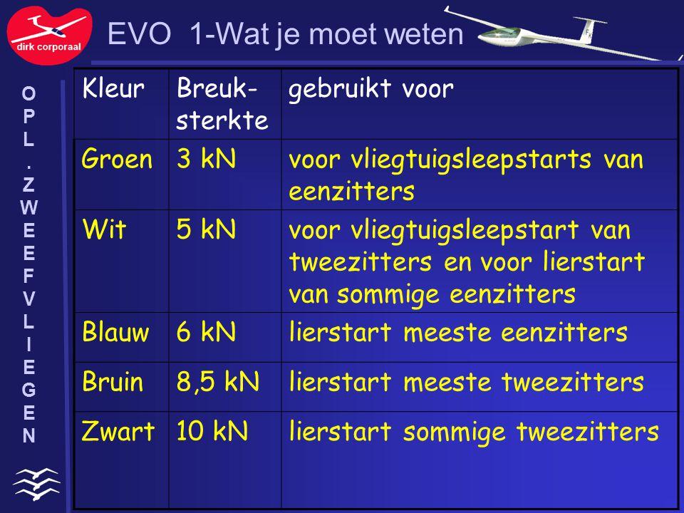 EVO 1-Wat je moet weten Kleur Breuk-sterkte gebruikt voor Groen 3 kN