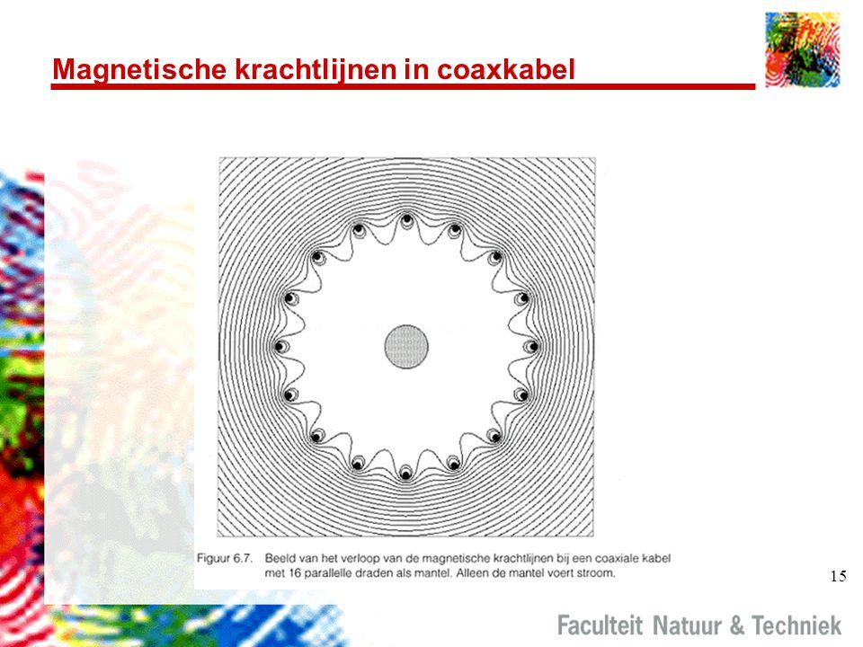 Magnetische krachtlijnen in coaxkabel