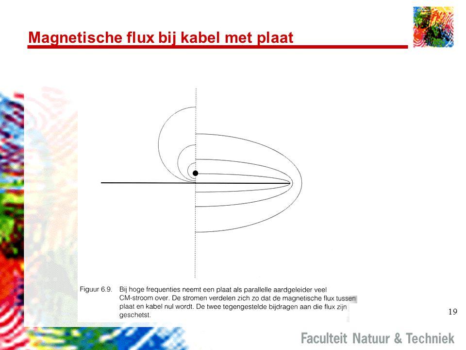 Magnetische flux bij kabel met plaat