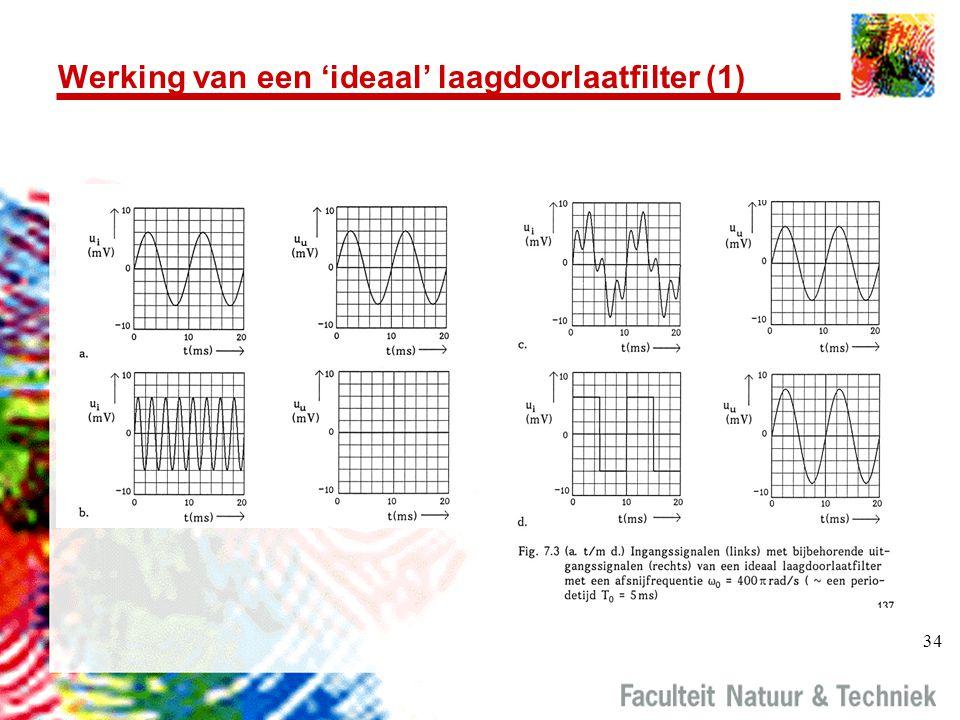 Werking van een 'ideaal' laagdoorlaatfilter (1)