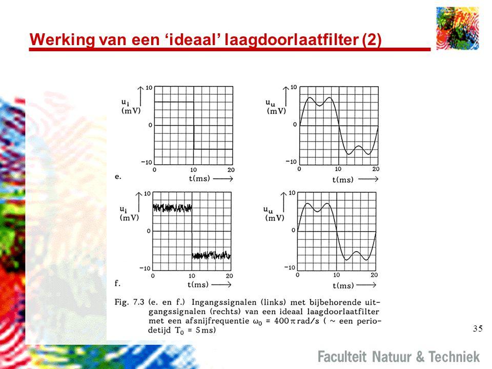 Werking van een 'ideaal' laagdoorlaatfilter (2)