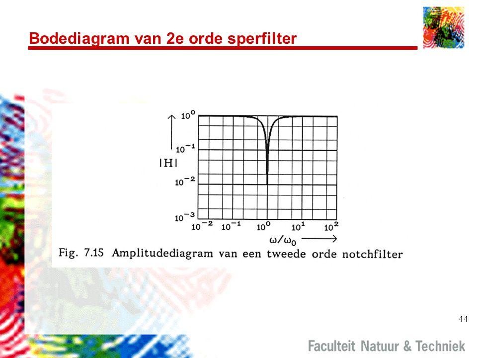 Bodediagram van 2e orde sperfilter