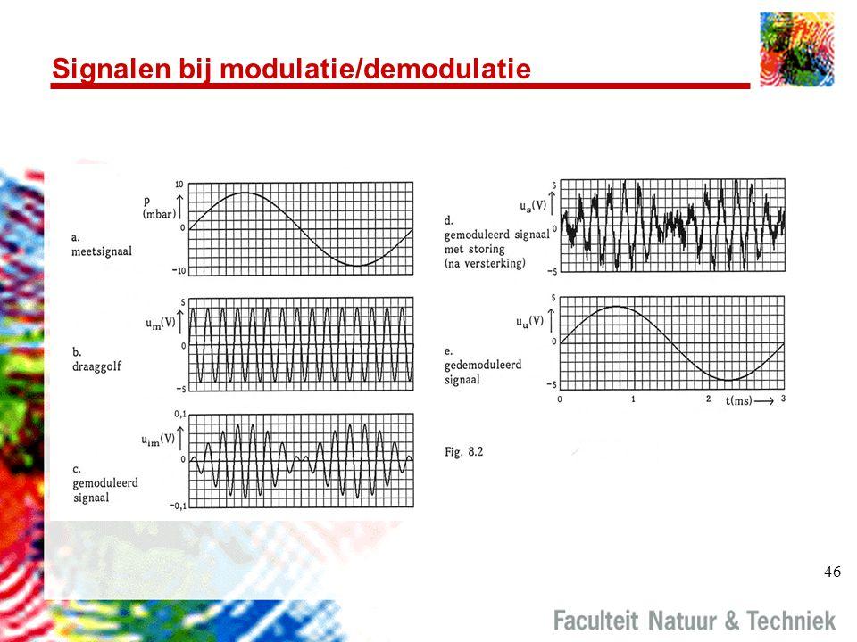Signalen bij modulatie/demodulatie