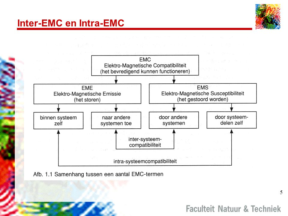 Inter-EMC en Intra-EMC