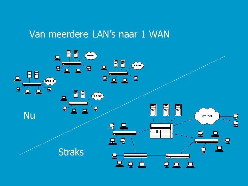 Van meerdere LAN's naar 1 WAN