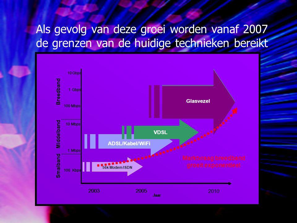 Als gevolg van deze groei worden vanaf 2007 de grenzen van de huidige technieken bereikt