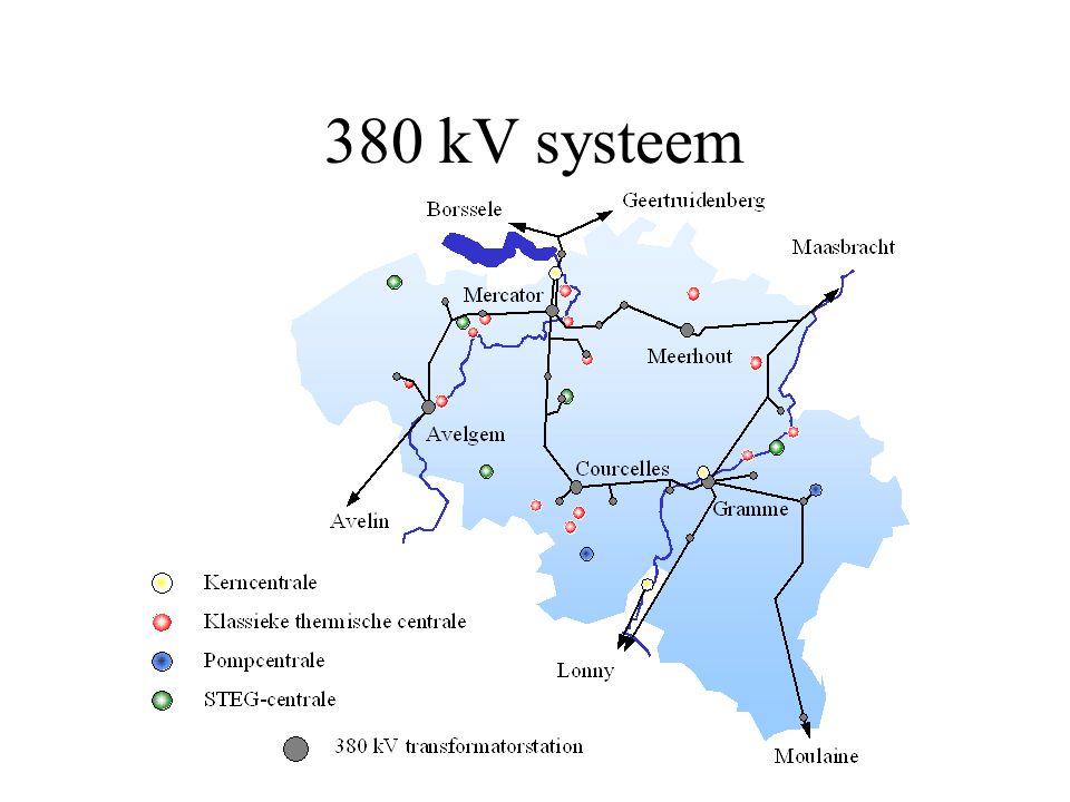 380 kV systeem
