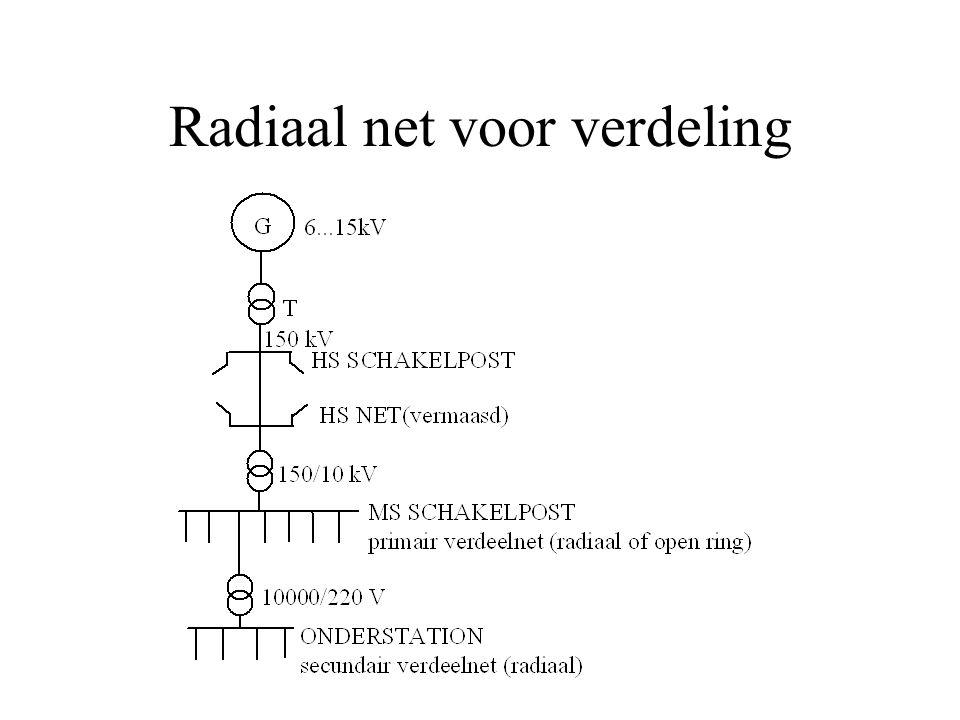 Radiaal net voor verdeling