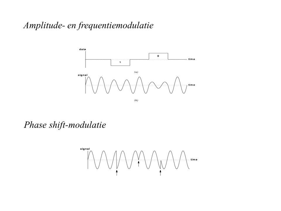 Amplitude- en frequentiemodulatie