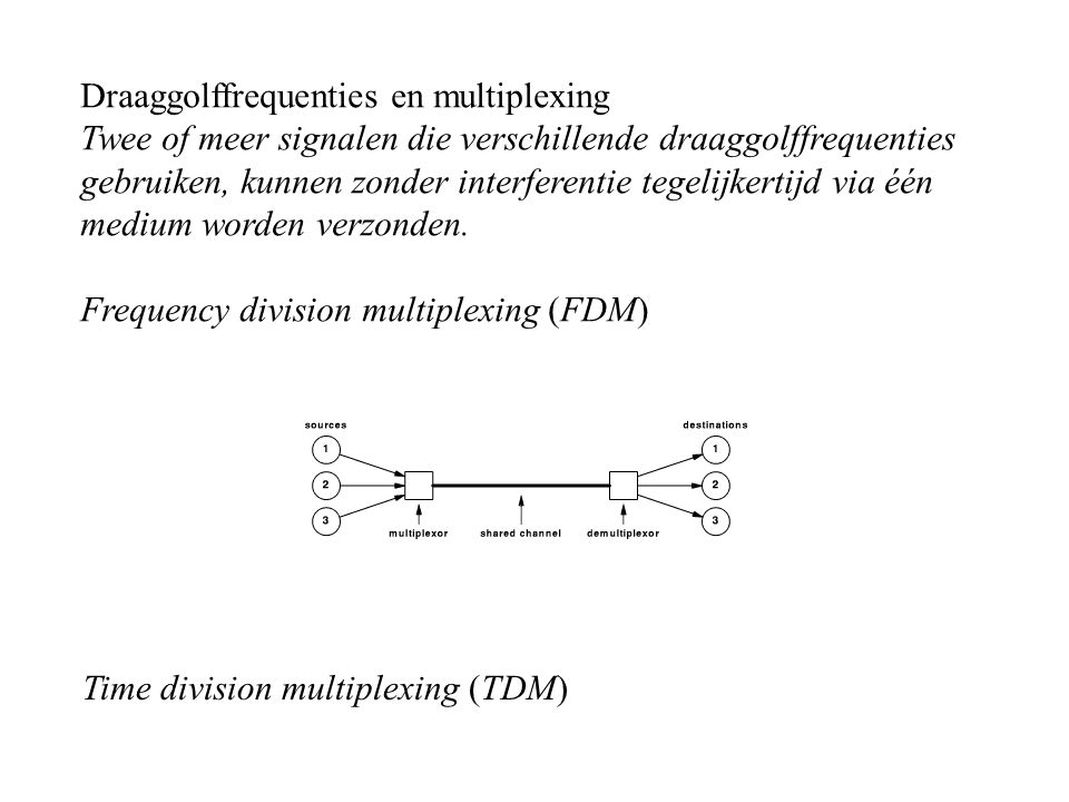 Draaggolffrequenties en multiplexing
