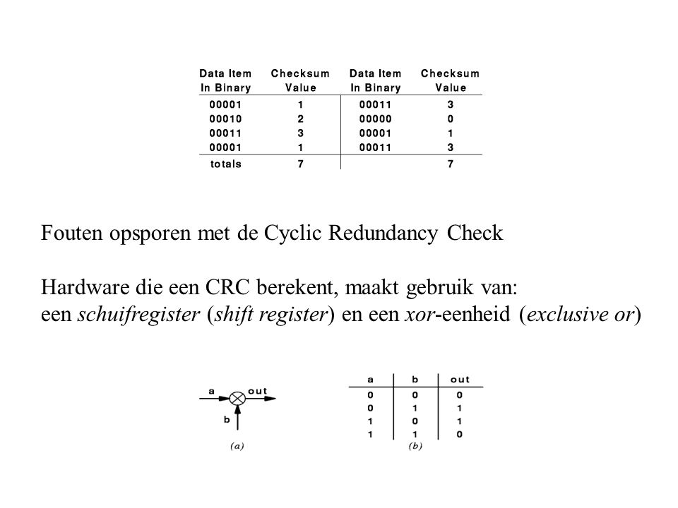 Fouten opsporen met de Cyclic Redundancy Check