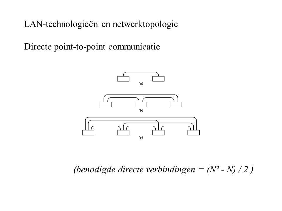 LAN-technologieën en netwerktopologie