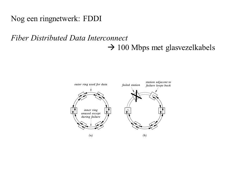Nog een ringnetwerk: FDDI