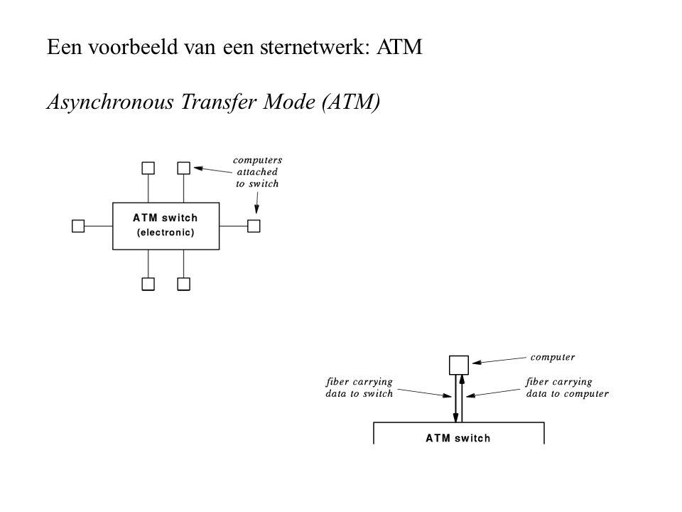 Een voorbeeld van een sternetwerk: ATM