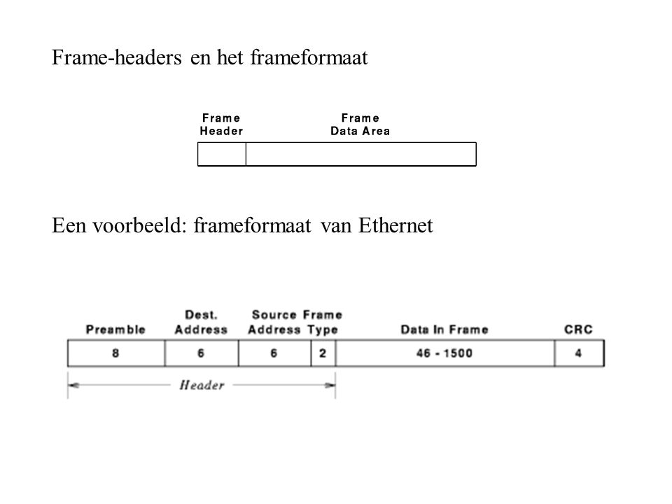 Frame-headers en het frameformaat