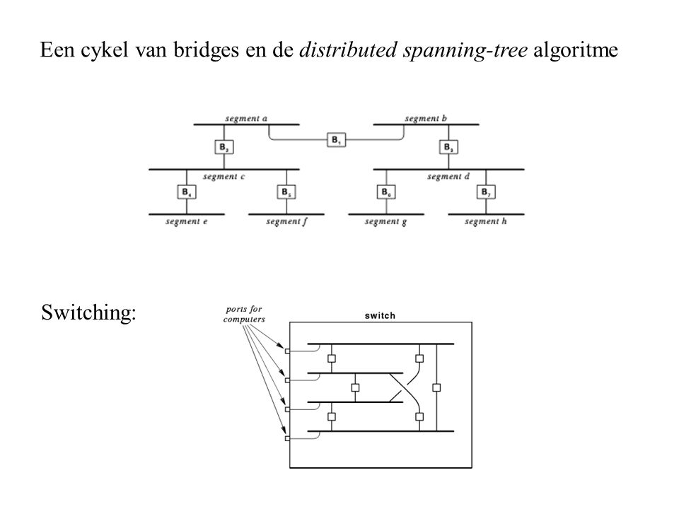 Een cykel van bridges en de distributed spanning-tree algoritme