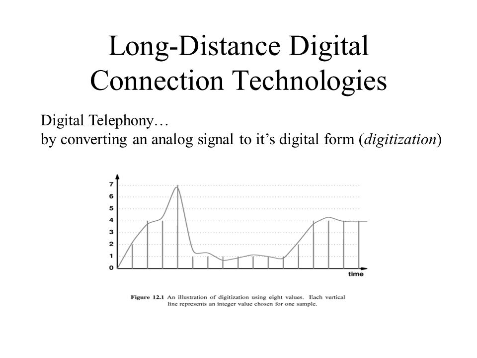 Long-Distance Digital Connection Technologies