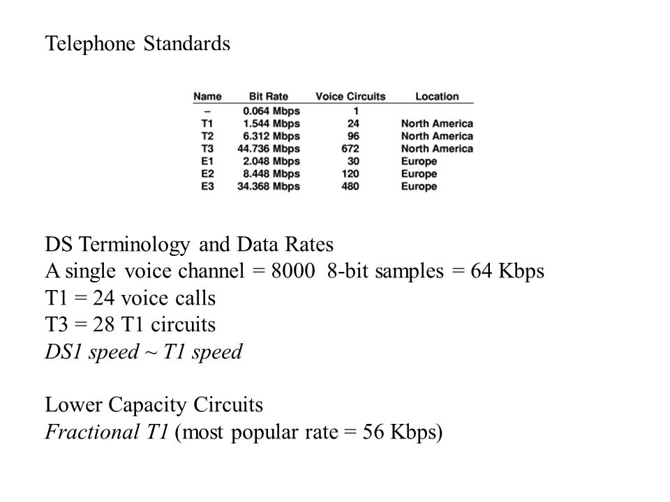 Telephone Standards DS Terminology and Data Rates. A single voice channel = 8000 8-bit samples = 64 Kbps.