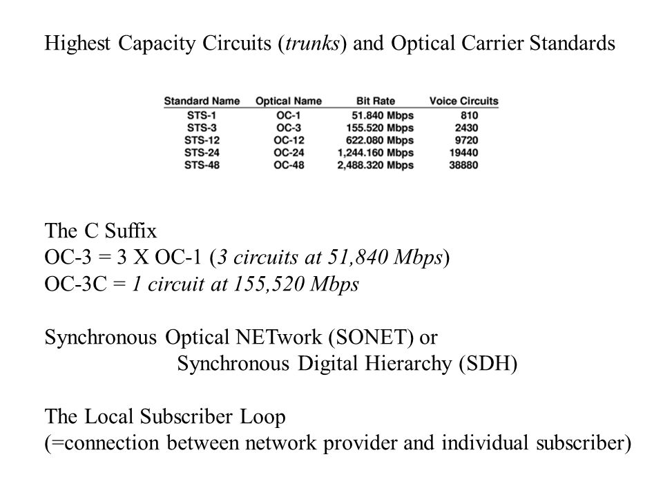 Highest Capacity Circuits (trunks) and Optical Carrier Standards