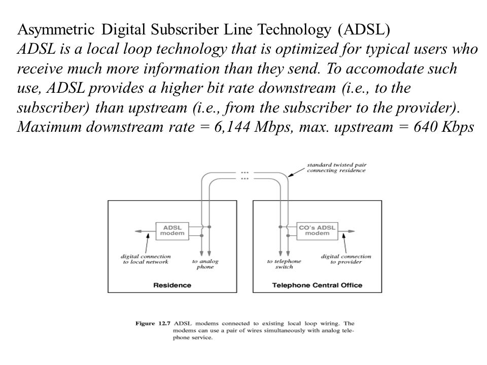 Asymmetric Digital Subscriber Line Technology (ADSL)