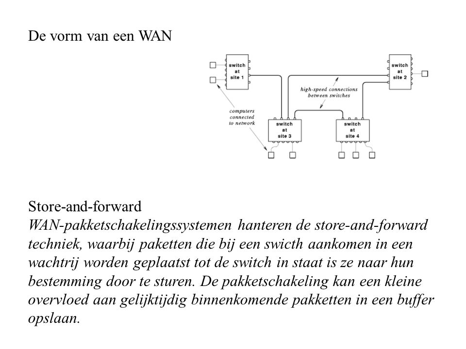 De vorm van een WAN Store-and-forward.