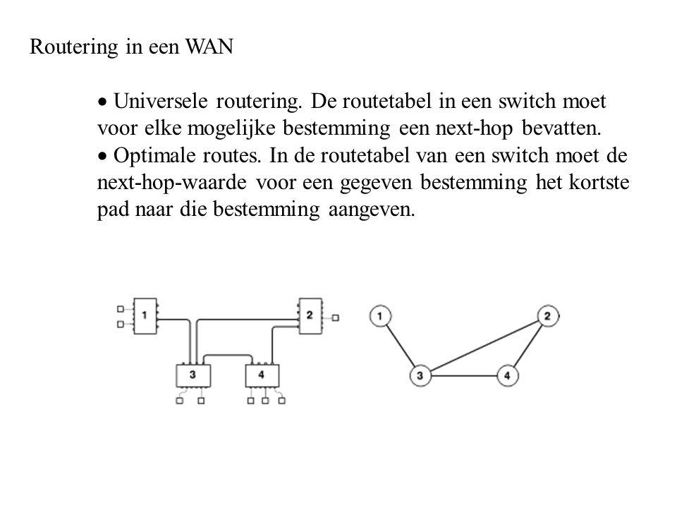 Routering in een WAN Universele routering. De routetabel in een switch moet voor elke mogelijke bestemming een next-hop bevatten.