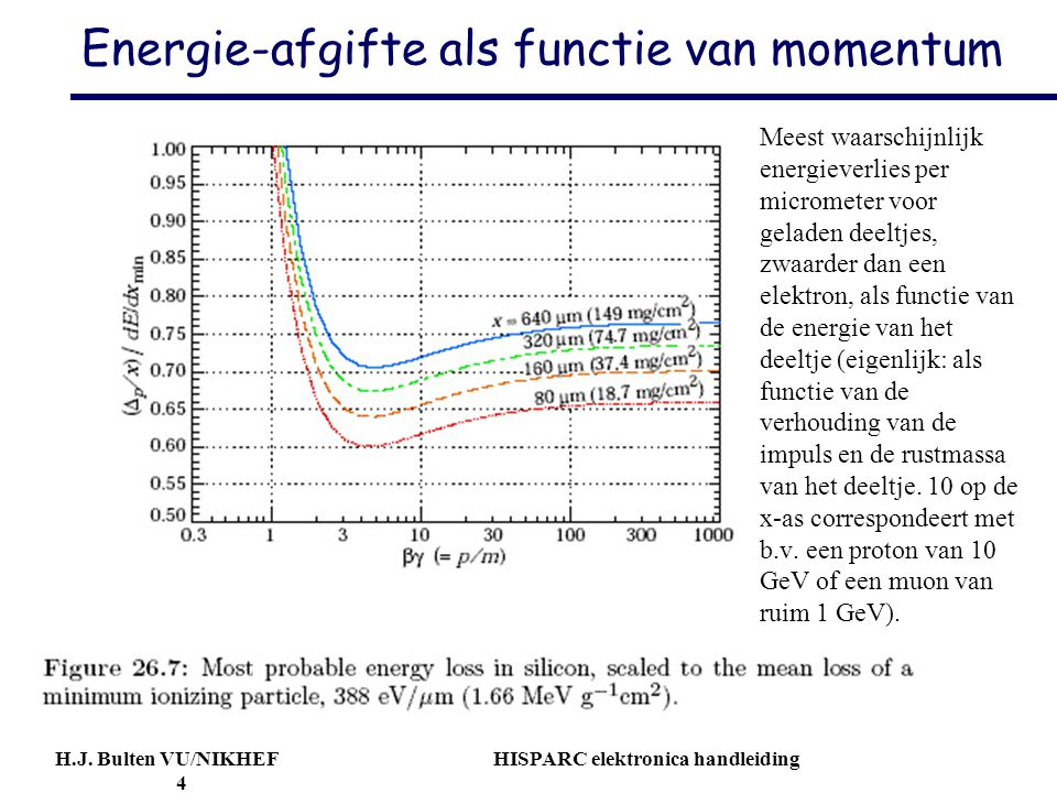 Energie-afgifte als functie van momentum