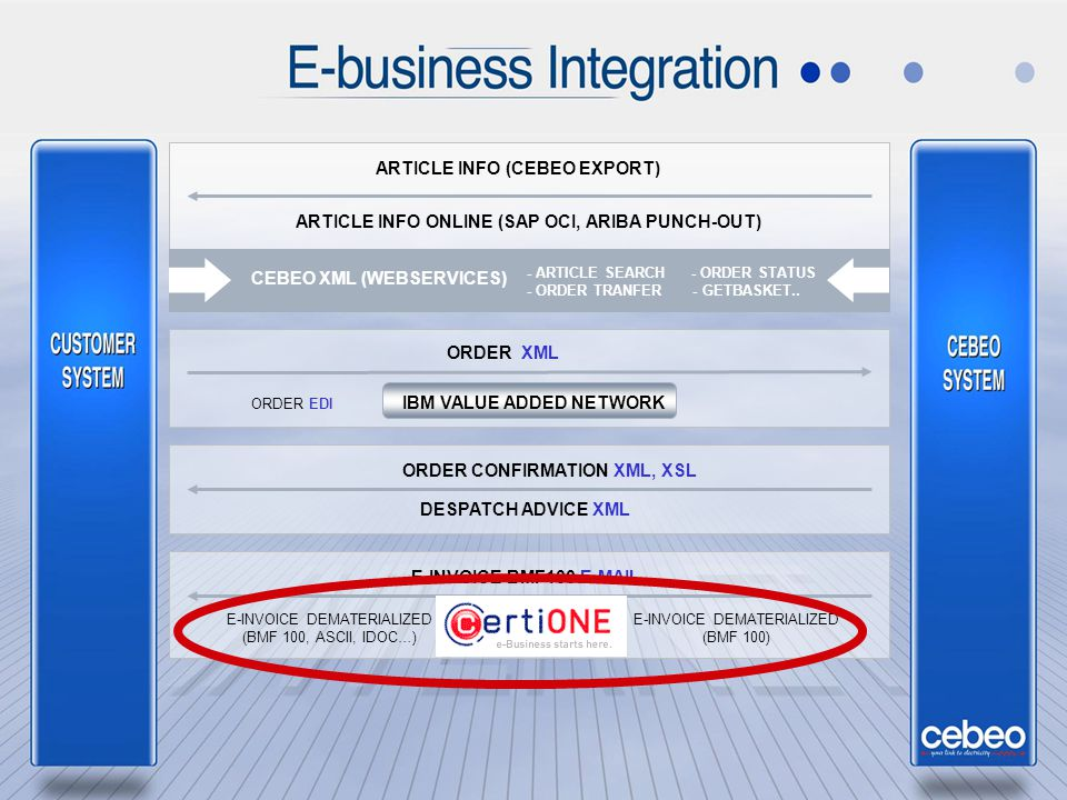 E – business integratieschema