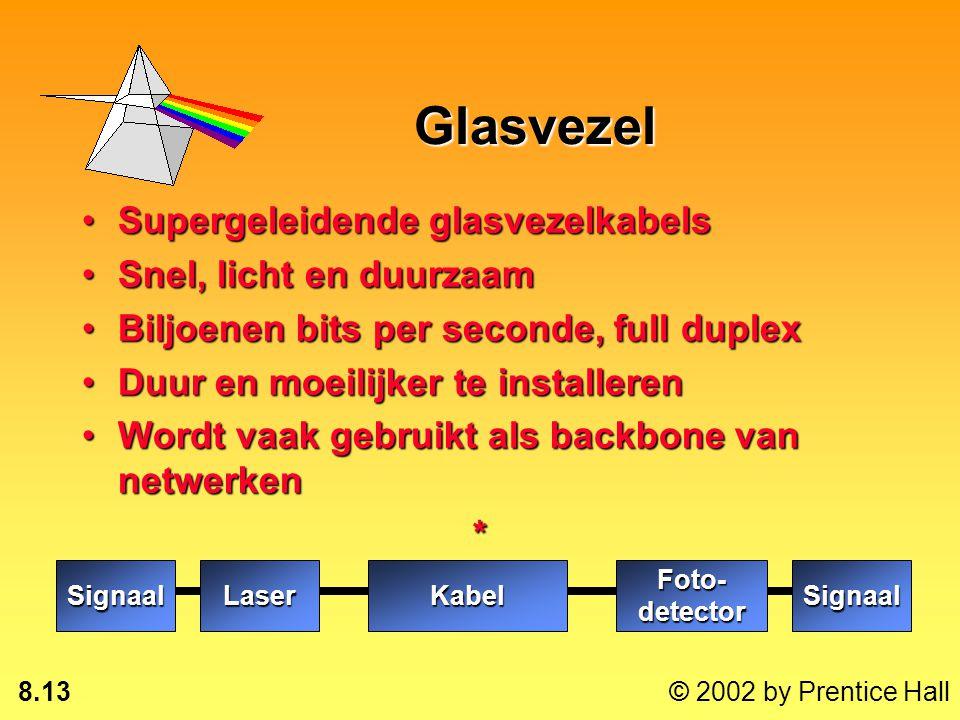 Glasvezel Supergeleidende glasvezelkabels Snel, licht en duurzaam