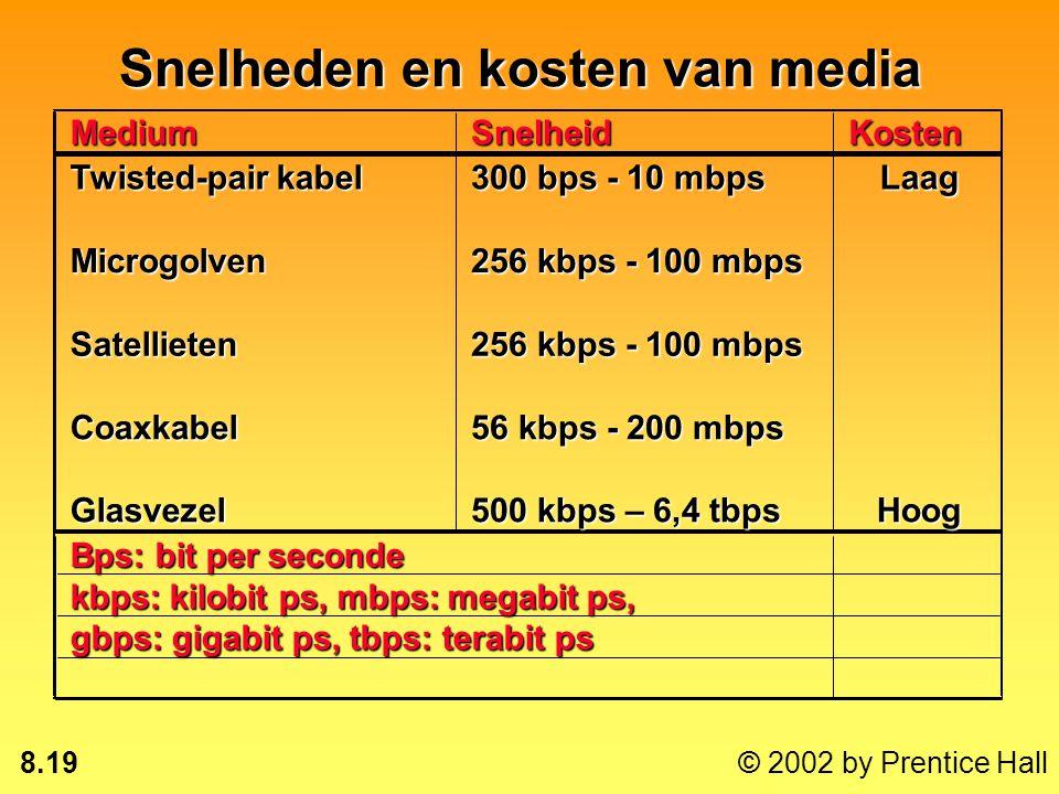 Snelheden en kosten van media