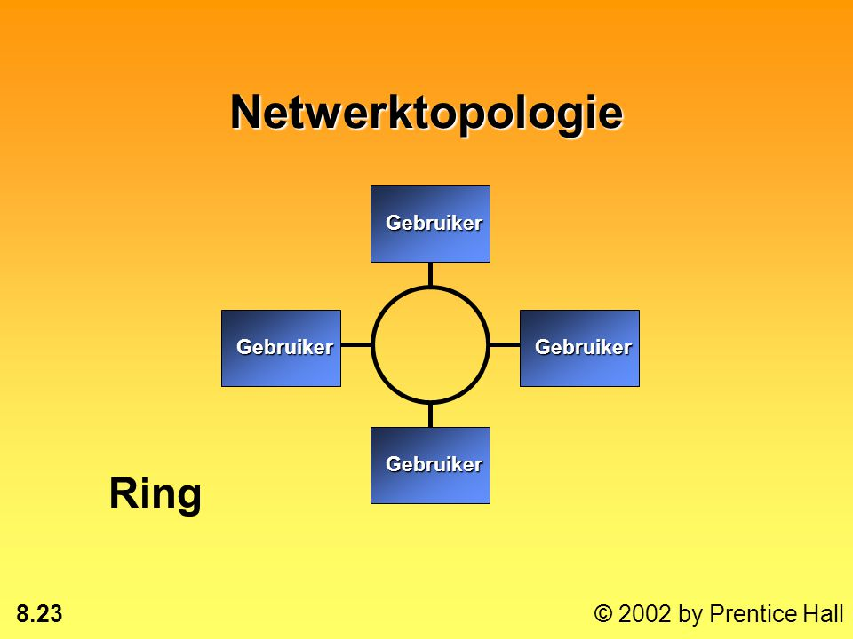 Netwerktopologie Gebruiker Ring