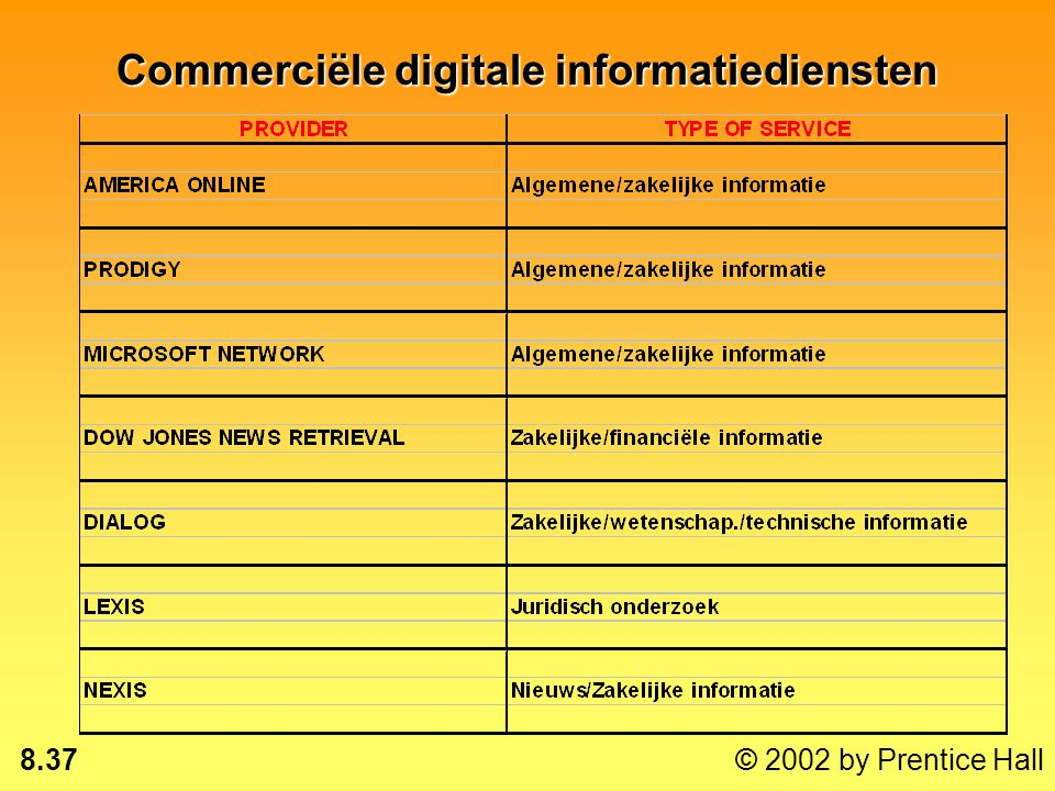 Commerciële digitale informatiediensten